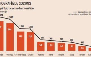 más de 12200 millones invertiros en viviendas