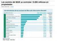 Según el periódico Cinco Días, las SOCIMI controlan ya 15000 millones de euros